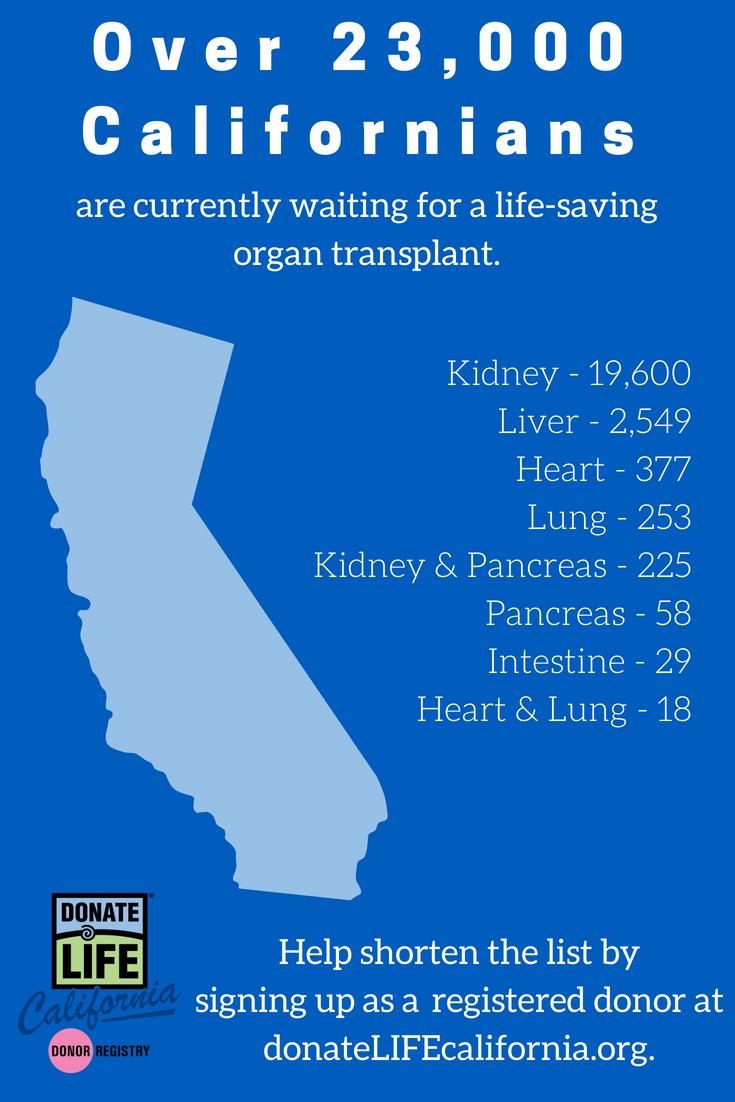 the organ transplant waiting list - donate life california